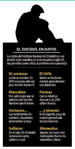 Reportaje | Suicidios, una realidad escondida | Imagen 1