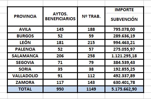 La Junta promueve la contratación de 38 personas con discapacidad en 35 ayuntamientos de Soria | Imagen 1