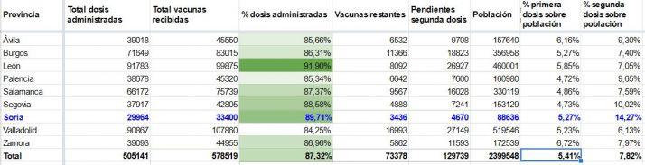 Esta provincia de Castilla y León ya ha vacunado completamente al 14% de su población, el doble que la media | Imagen 1