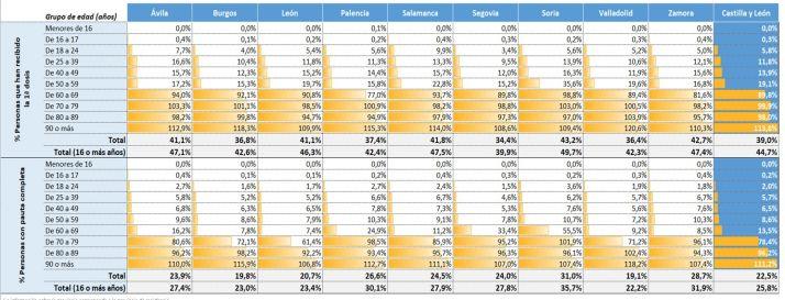 Gráficos: Así evoluciona la vacunación en cada provincia de Castilla y León | Imagen 1