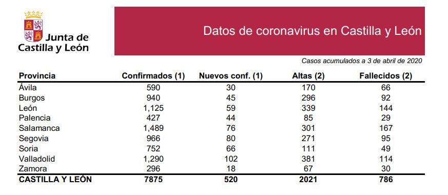 DATOS OFICIALES: 66 casos nuevos en Soria. Total de infectados 752, 49 fallecidos   Imagen 1