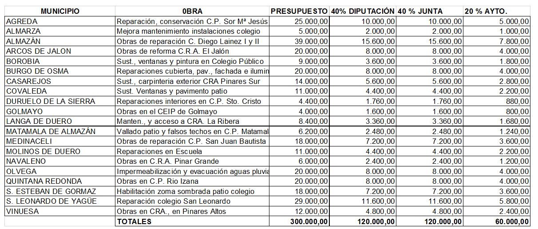 Adjudicado el servicio de teleasistencia domiciliaria provincial por 514.000 € | Imagen 1