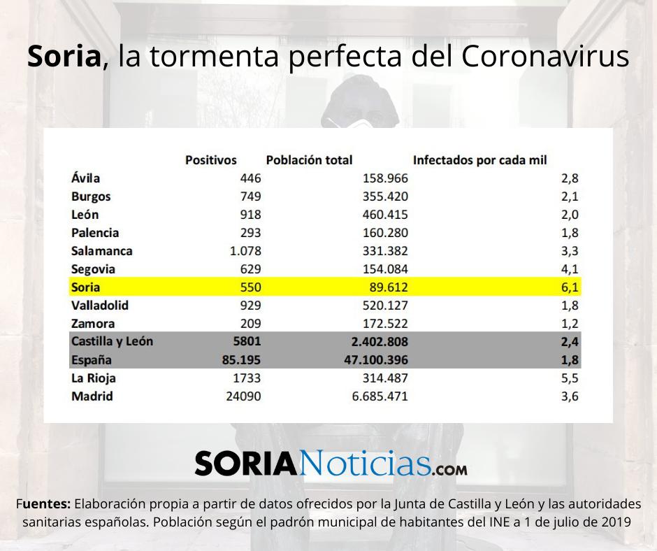 Soria: la tormenta perfecta del Coronavirus | Imagen 1