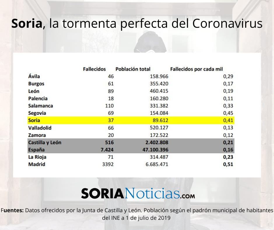 Soria: la tormenta perfecta del Coronavirus | Imagen 2