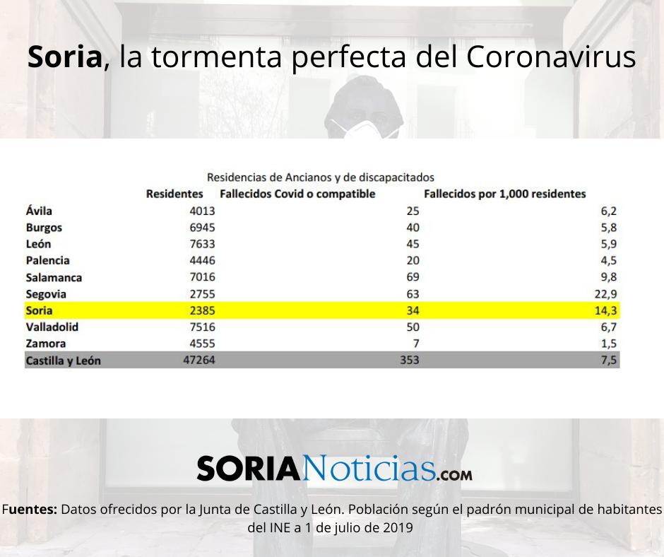 Soria: la tormenta perfecta del Coronavirus | Imagen 3