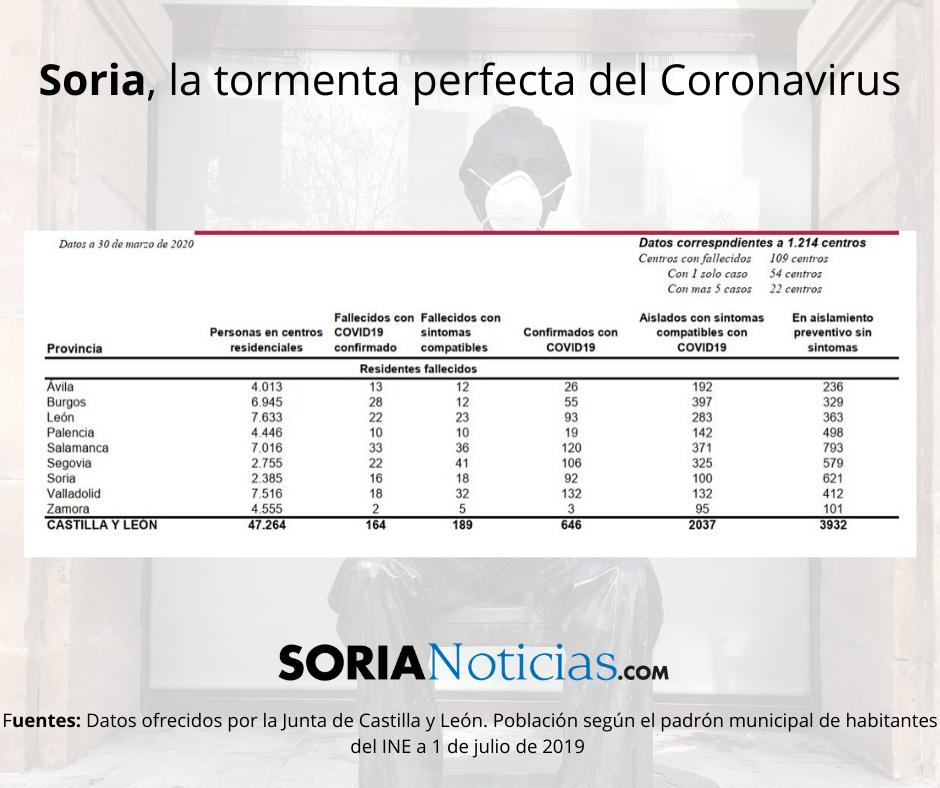 Soria: la tormenta perfecta del Coronavirus | Imagen 4
