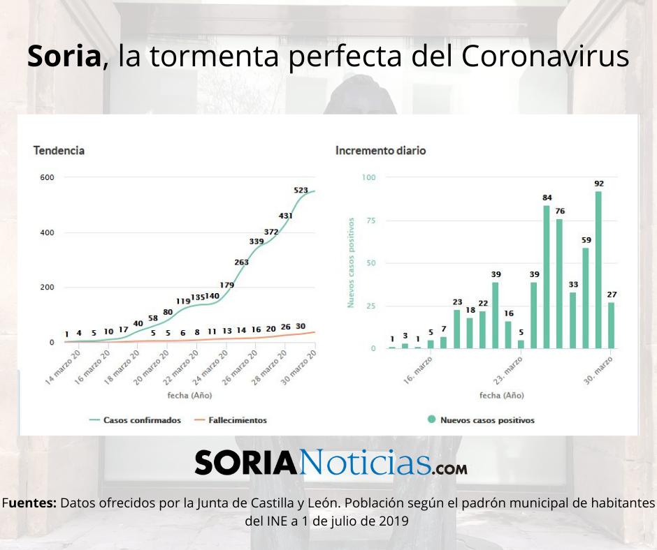 Soria: la tormenta perfecta del Coronavirus | Imagen 5