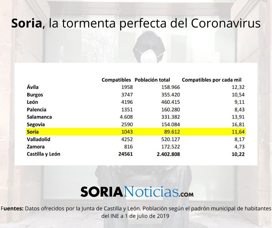 Soria: la tormenta perfecta del Coronavirus | Imagen 6