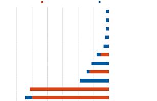 Caja Rural de Soria analiza el posible impacto del Covid-19 en los distintos sectores sorianos | Imagen 1