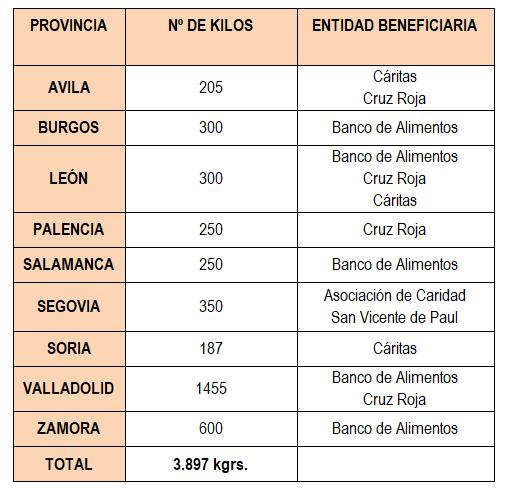 La Subdelegación entrega a Cáritas los alimentos donados por los trabajadores de la Administración General del Estado de Soria  | Imagen 1