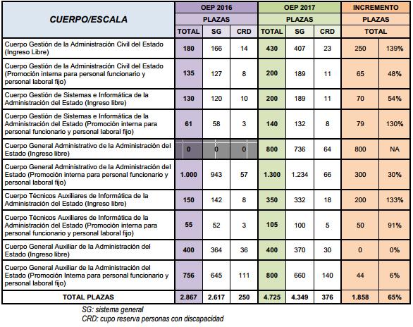 Convocadas 4.725 plazas para funcionarios   Imagen 1