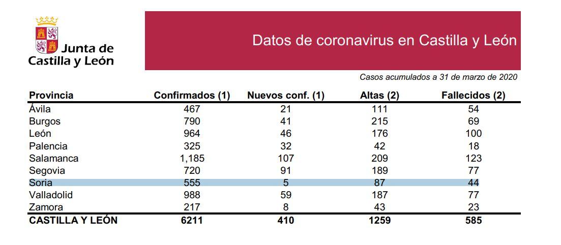 DATOS OFICIALES: Soria confirma solo 5 casos y alcanza los 44 fallecidos    Imagen 1