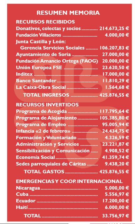 Cáritas Diocesana atendió a 773 personas en capital y provincia durante 2016   Imagen 1