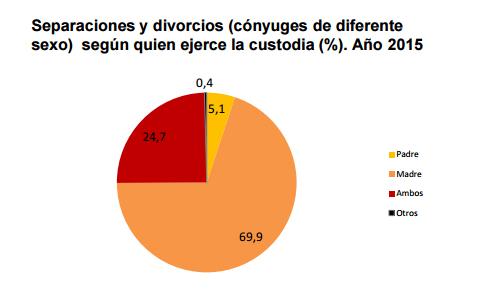 Custodia compartida, una España a dos velocidades | Imagen 1