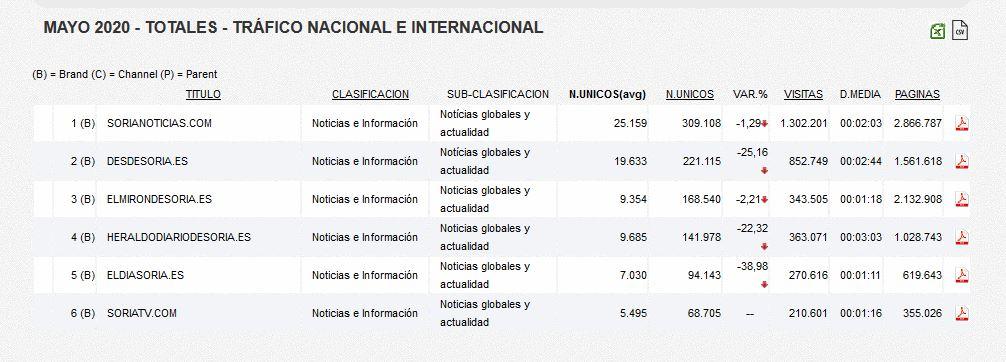 Soria Noticias aumenta en mayo su ventaja como periódico más leído por los sorianos   Imagen 1