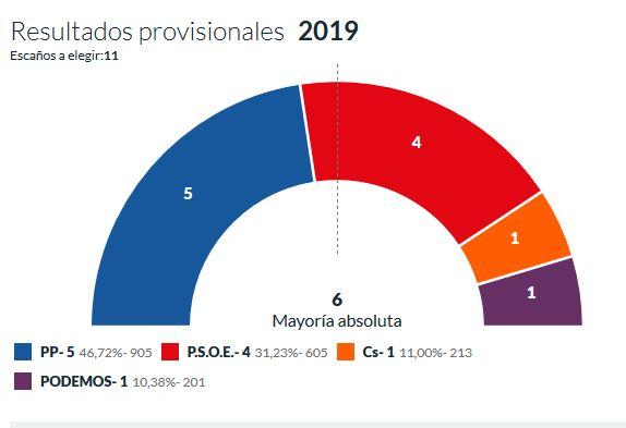 El PP pierde la mayoría en Ólvega, pero sigue siendo el partido más votado | Imagen 1