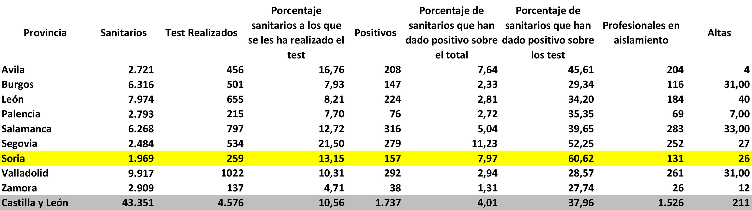 Los sanitarios sorianos, el doble de expuestos al coronavirus que la media de CyL | Imagen 1