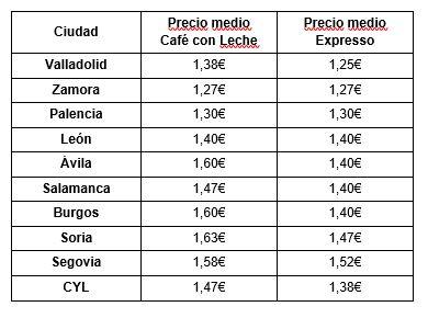 Soria, la ciudad con el café más caro de Castilla y León | Imagen 1