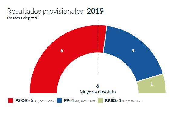 El PSOE consolida su mayoría en San Esteban | Imagen 1