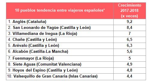San Leonardo de Yagüe es tendencia en turismo interior | Imagen 1